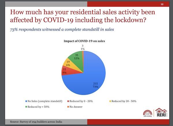 Real Estate Impact - Covid 19